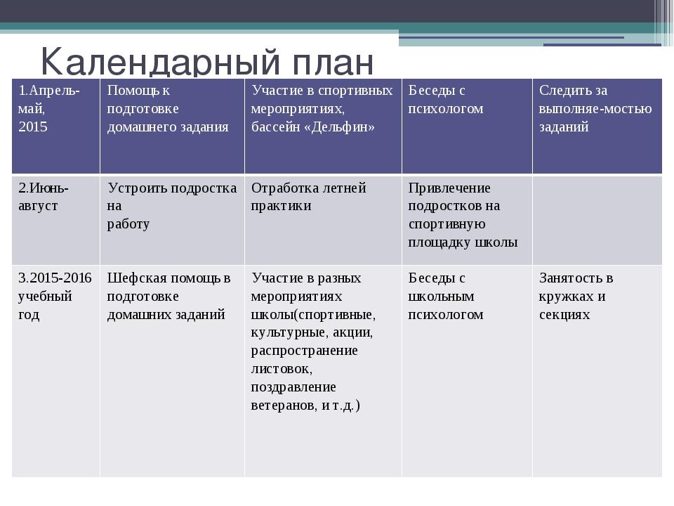 Календарный план 1.Апрель-май, 2015 Помощь к подготовке домашнегозадания Учас...