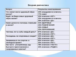 Входная диагностика Вопрос Результаты анкетирования Что значит вести здоровый