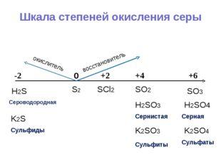 Шкала степеней окисления серы 0 +4 +6 +2 -2 S2 H2SO4 Серная SO3 SO2 SCl2 K2SO