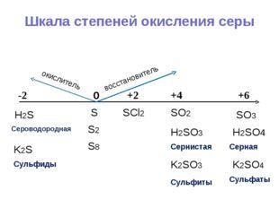 Шкала степеней окисления серы 0 +4 +6 +2 -2 S S2 S8 H2SO4 Серная SO3 SO2 SCl2