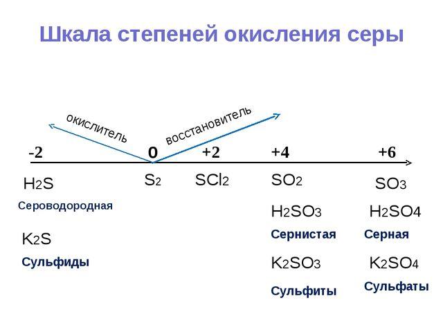 Шкала степеней окисления серы 0 +4 +6 +2 -2 S2 H2SO4 Серная SO3 SO2 SCl2 K2SO...