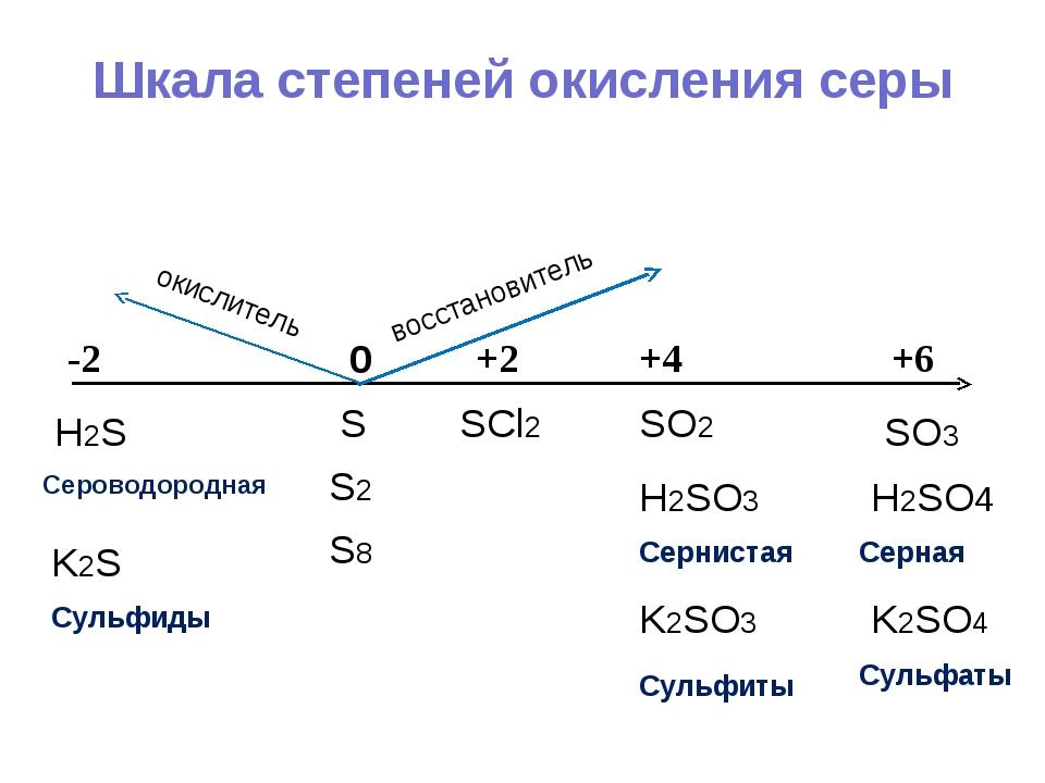 Шкала степеней окисления серы 0 +4 +6 +2 -2 S S2 S8 H2SO4 Серная SO3 SO2 SCl2...