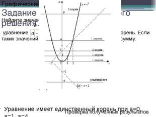 Задание для самостоятельного решения Уравнение имеет единственный корень при