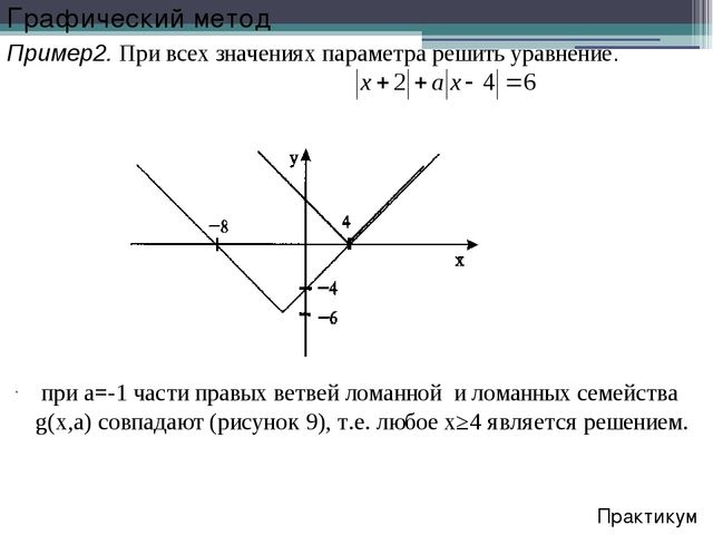при a=-1 части правых ветвей ломанной и ломанных семейства g(x,a) совпадают...