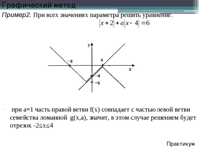 при a=1 часть правой ветви f(x) совпадает с частью левой ветви семейства лом...