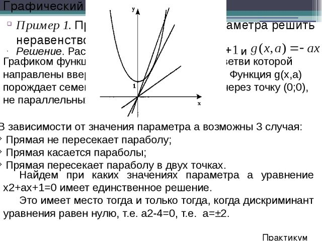 Решение. Рассмотрим функции и Пример 1. При каждом значении параметра решить...