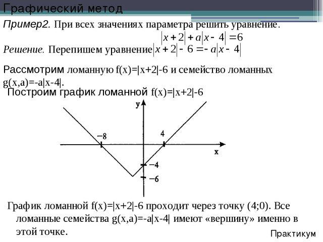 Рассмотрим ломанную f(x)=|x+2|-6 и семейство ломанных g(x,a)=-a|x-4|. Практик...