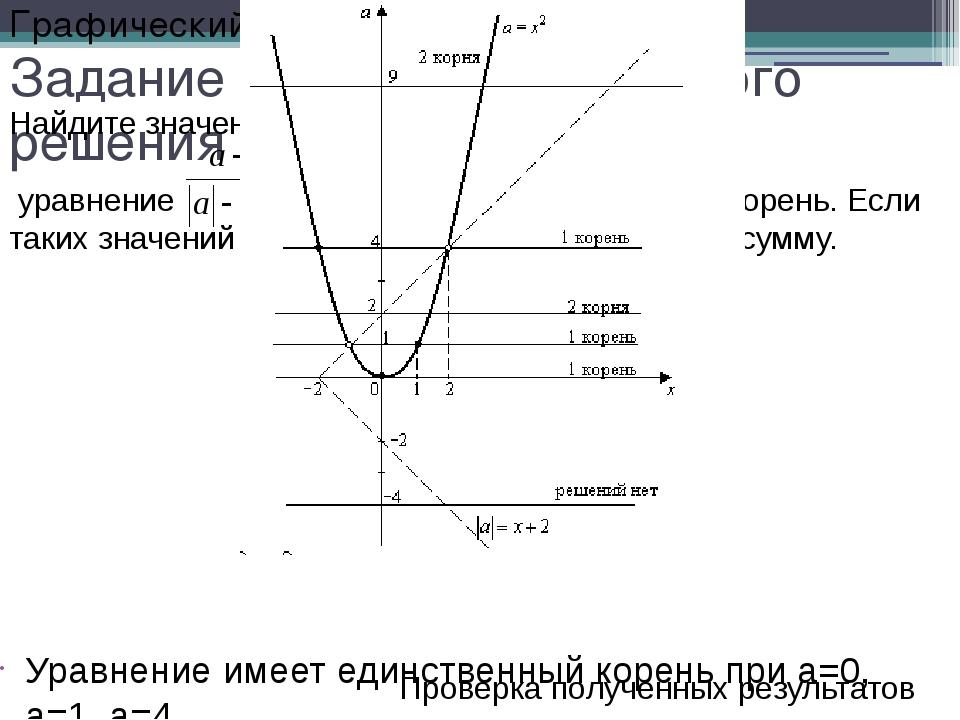 Задание для самостоятельного решения Уравнение имеет единственный корень при...