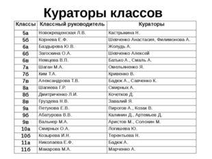 Кураторы классов Классы Классный руководитель Кураторы 5а НовокрещенскаяЛ.В.