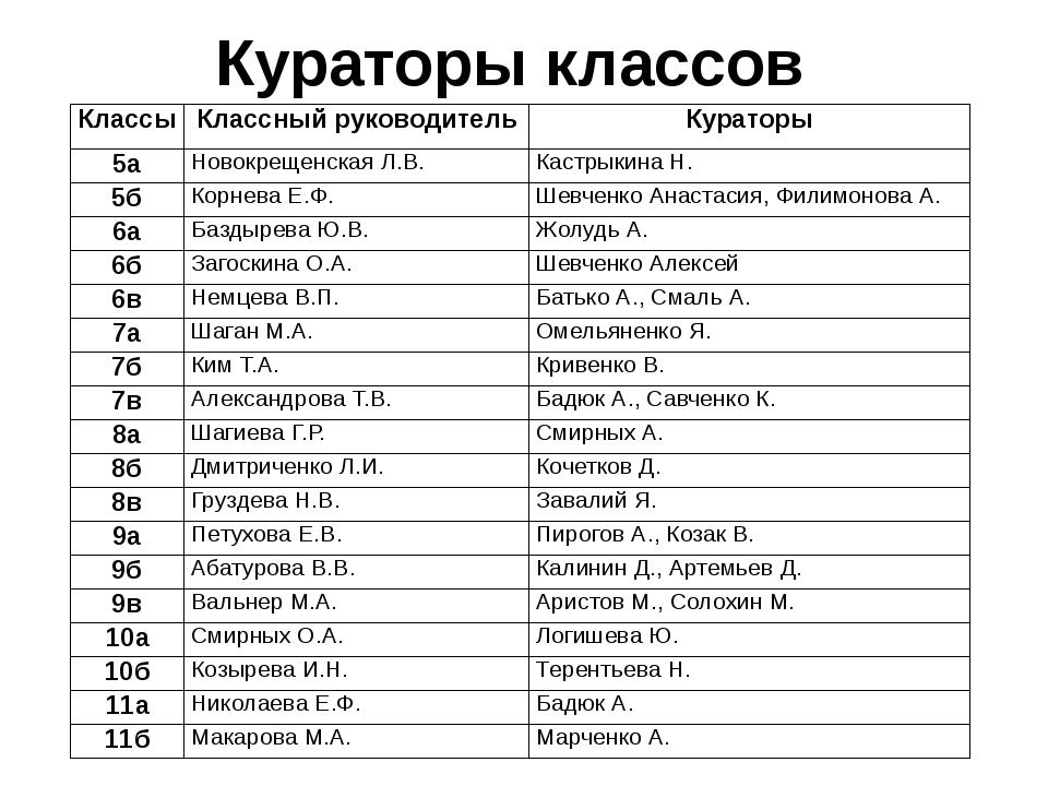 Кураторы классов Классы Классный руководитель Кураторы 5а НовокрещенскаяЛ.В....