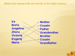 Match the names with the words in the right column. Ira Boris Angelina Zhora
