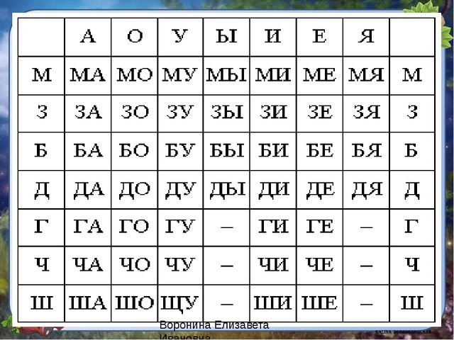 Воронина Елизавета Ивановна
