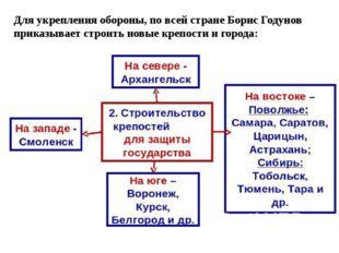 Для укрепления обороны, по всей стране Борис Годунов приказывает строить новы