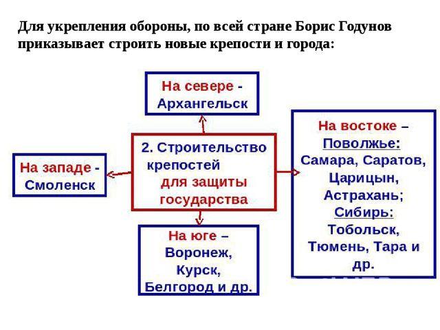 Для укрепления обороны, по всей стране Борис Годунов приказывает строить новы...