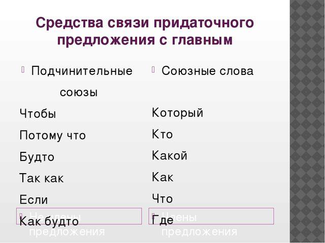 Средства связи придаточного предложения с главным Не члены предложения Члены...