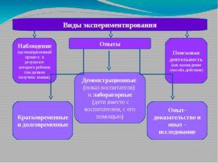 Виды экспериментирования Наблюдение (целенапрвленный процесс, в результате ко