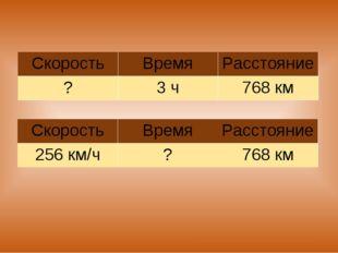 СкоростьВремяРасстояние ?3 ч768 км СкоростьВремяРасстояние 256 км/ч?7