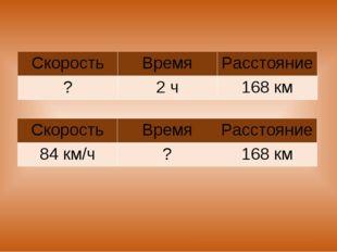 СкоростьВремяРасстояние ?2 ч168 км СкоростьВремяРасстояние 84 км/ч?16
