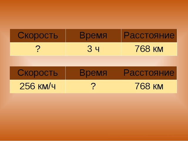 СкоростьВремяРасстояние ?3 ч768 км СкоростьВремяРасстояние 256 км/ч?7...
