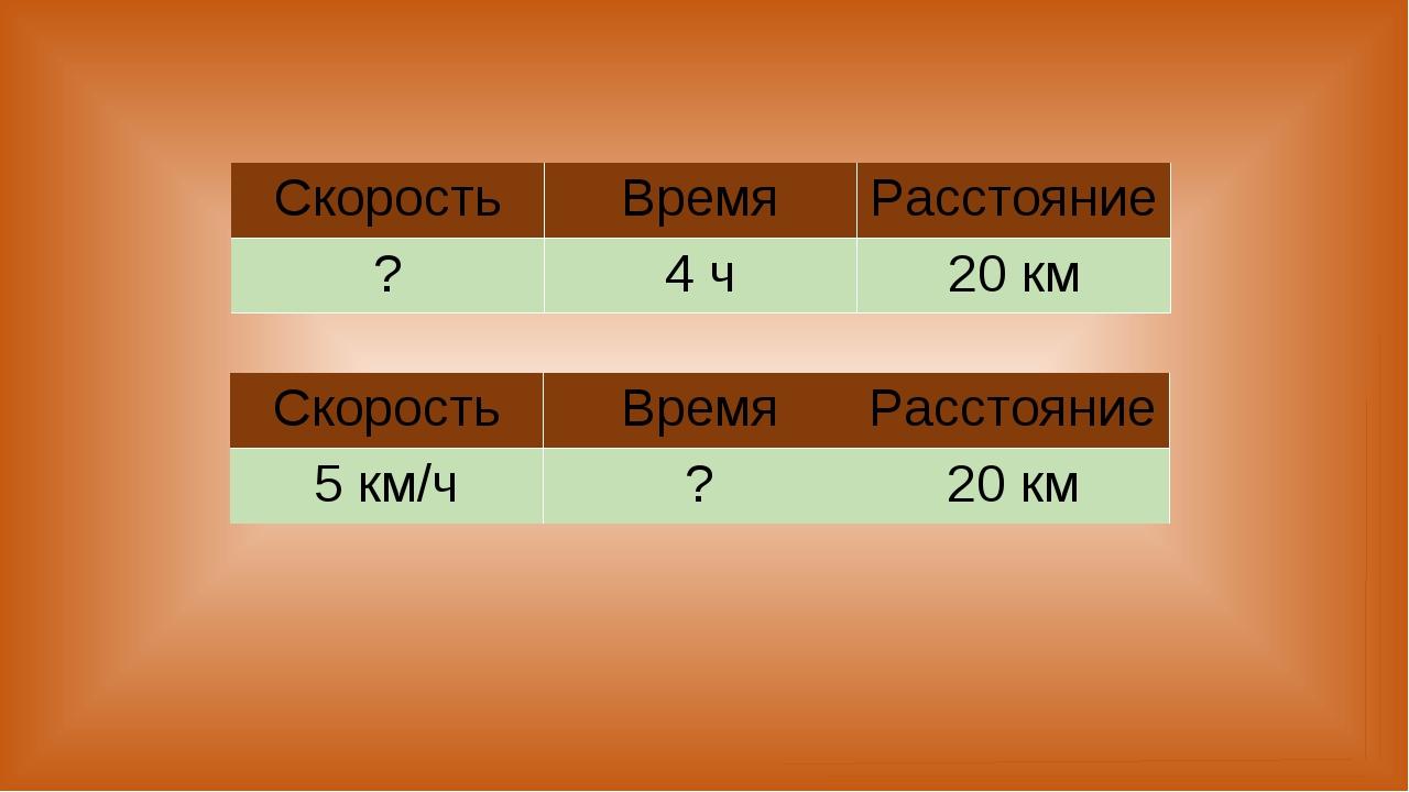 СкоростьВремяРасстояние ?4 ч20 км СкоростьВремяРасстояние 5 км/ч?20 км