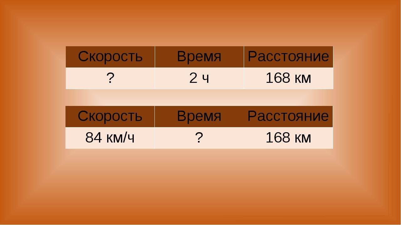 СкоростьВремяРасстояние ?2 ч168 км СкоростьВремяРасстояние 84 км/ч?16...