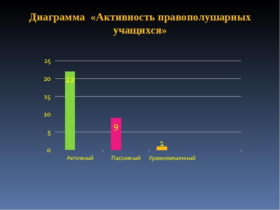 Диаграмма «Активность правополушарных учащихся»