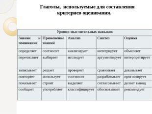 Глаголы, используемые для составления критериев оценивания. Уровни мыслитель