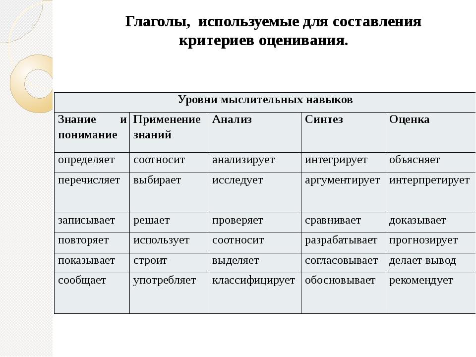 Глаголы, используемые для составления критериев оценивания. Уровни мыслитель...