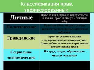 Классификация прав, зафиксированных в Конституции РФ Личные Право на жизнь, п