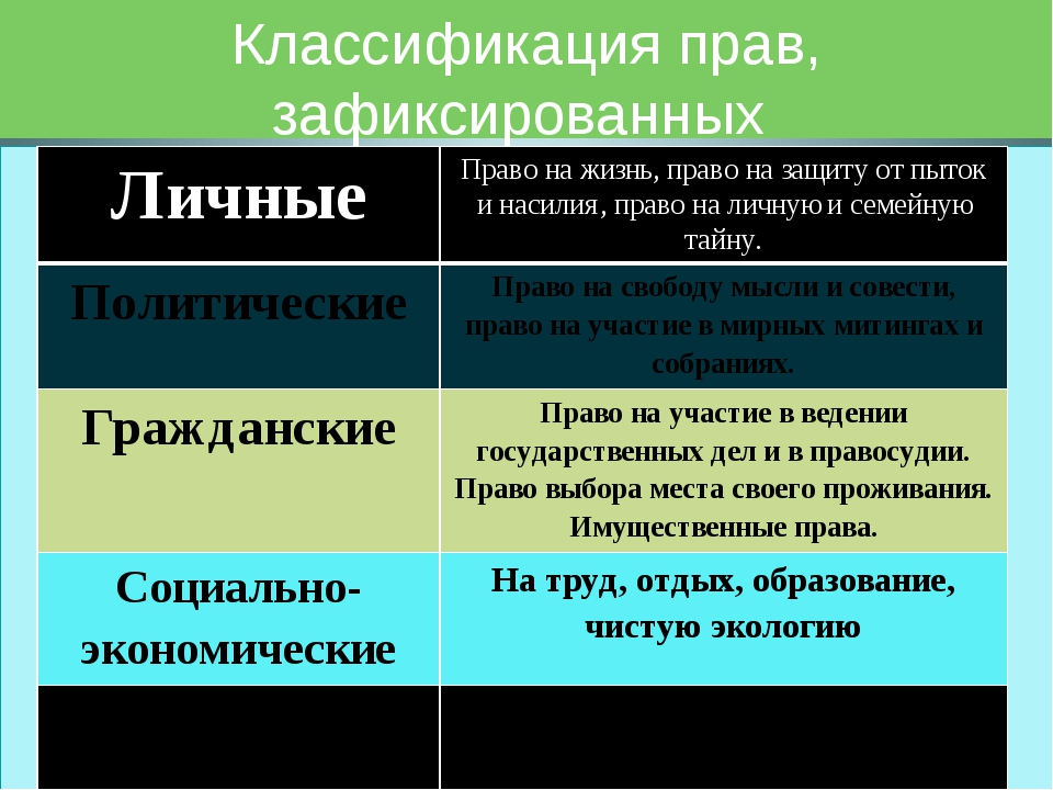 Классификация прав, зафиксированных в Конституции РФ Личные Право на жизнь, п...