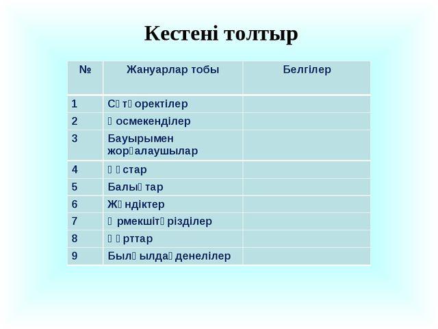 Кестені толтыр 1Сүтқоректілер №Жануарлар тобыБелгілер 2Қосмекенділер 3...