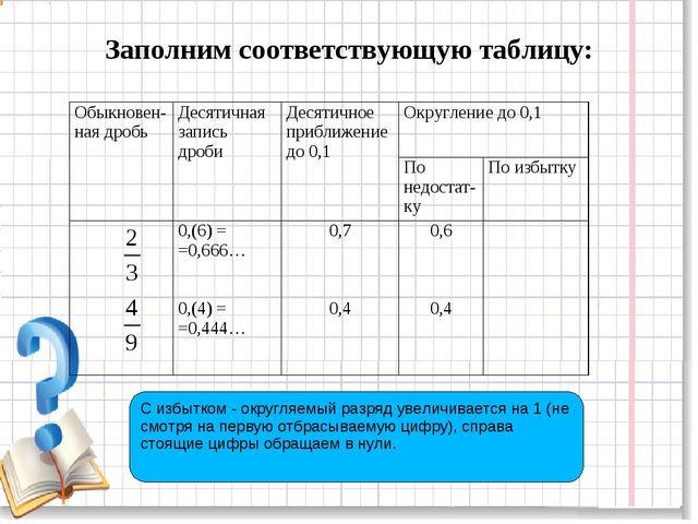 Заполним соответствующую таблицу: С избытком - округляемый разряд увеличивает...
