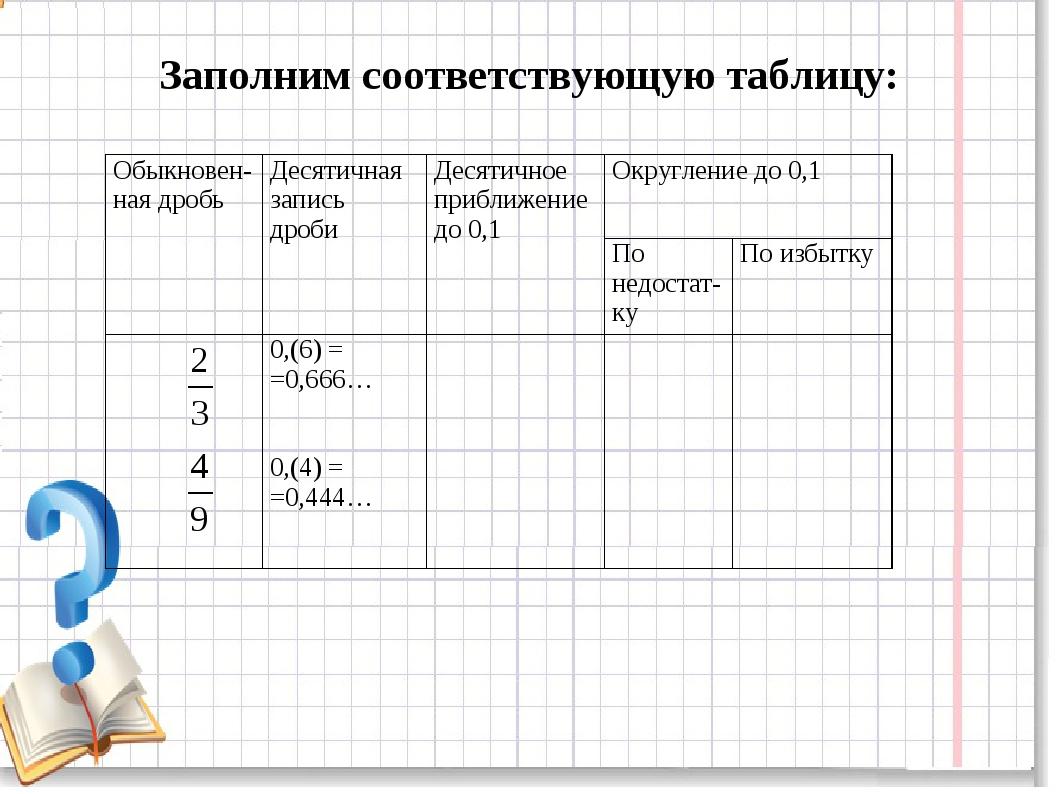Заполним соответствующую таблицу: Обыкновен- ная дробьДесятичная запись дроб...