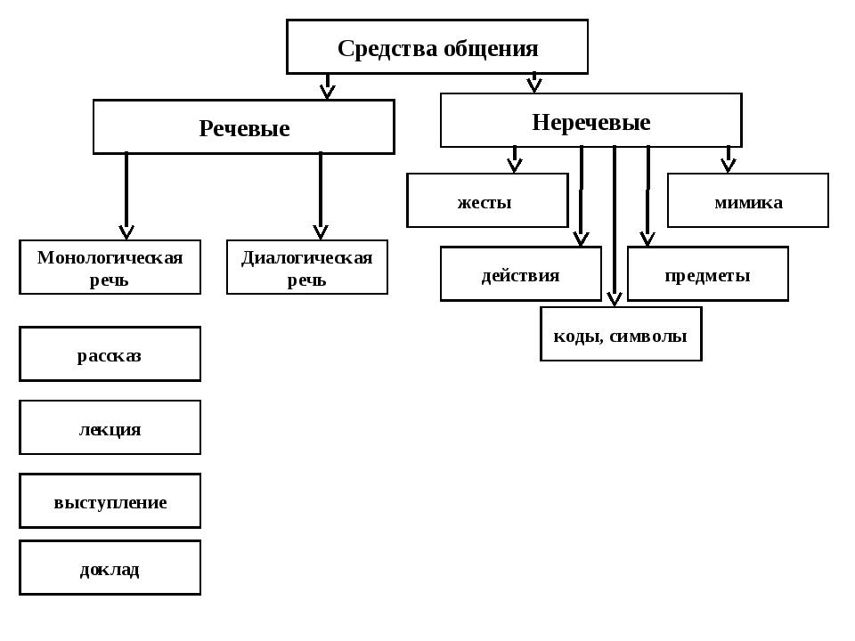 Средства общения Речевые Неречевые Монологическая речь Диалогическая речь жес...