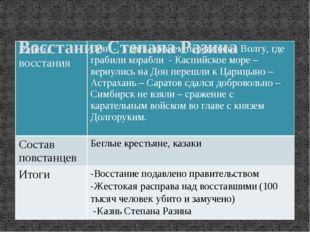 Восстание Степана Разина Район восстания Дон - в дальнейшем перешли на Волгу