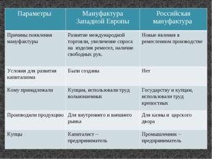 Параметры Мануфактура ЗападнойЕвропы Российская мануфактура Причины появления