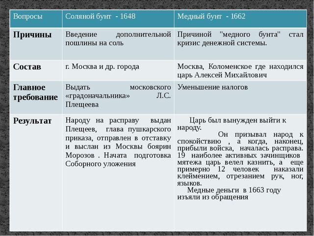 Вопросы Соляной бунт - 1648 Медный бунт - 1662 Причины Введение дополнительно...