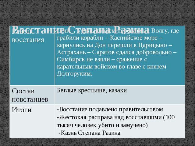 Восстание Степана Разина Район восстания Дон - в дальнейшем перешли на Волгу...