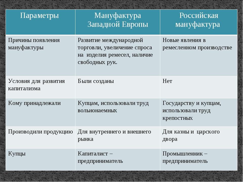 Параметры Мануфактура ЗападнойЕвропы Российская мануфактура Причины появления...