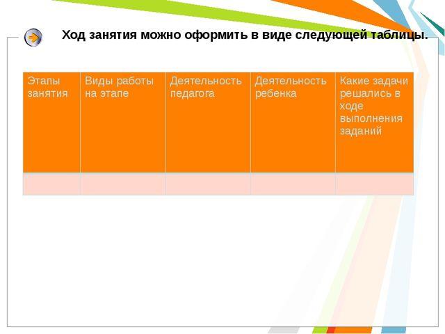 Ход занятия можно оформить в виде следующей таблицы. Этапы занятия Виды рабо...