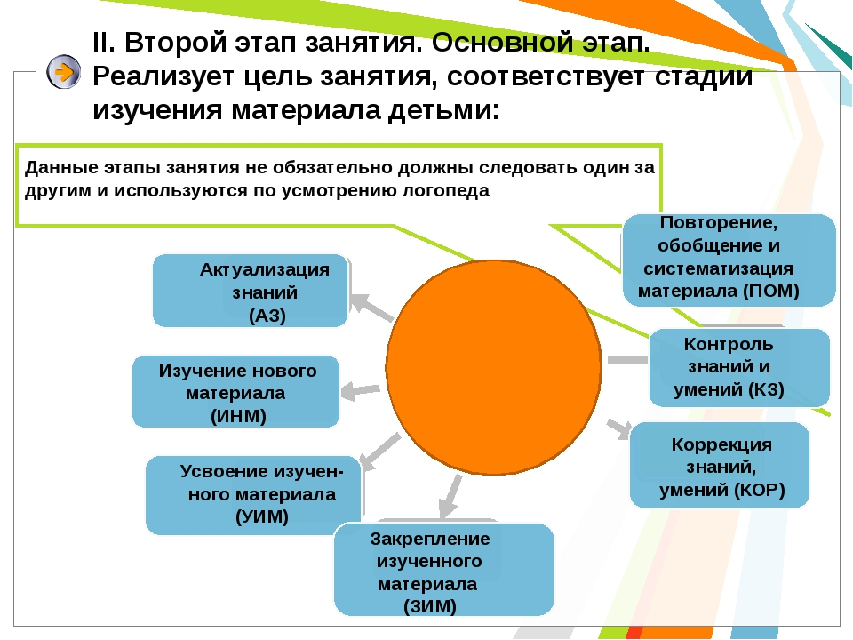 II. Второй этап занятия. Основной этап. Реализует цель занятия, соответствует...