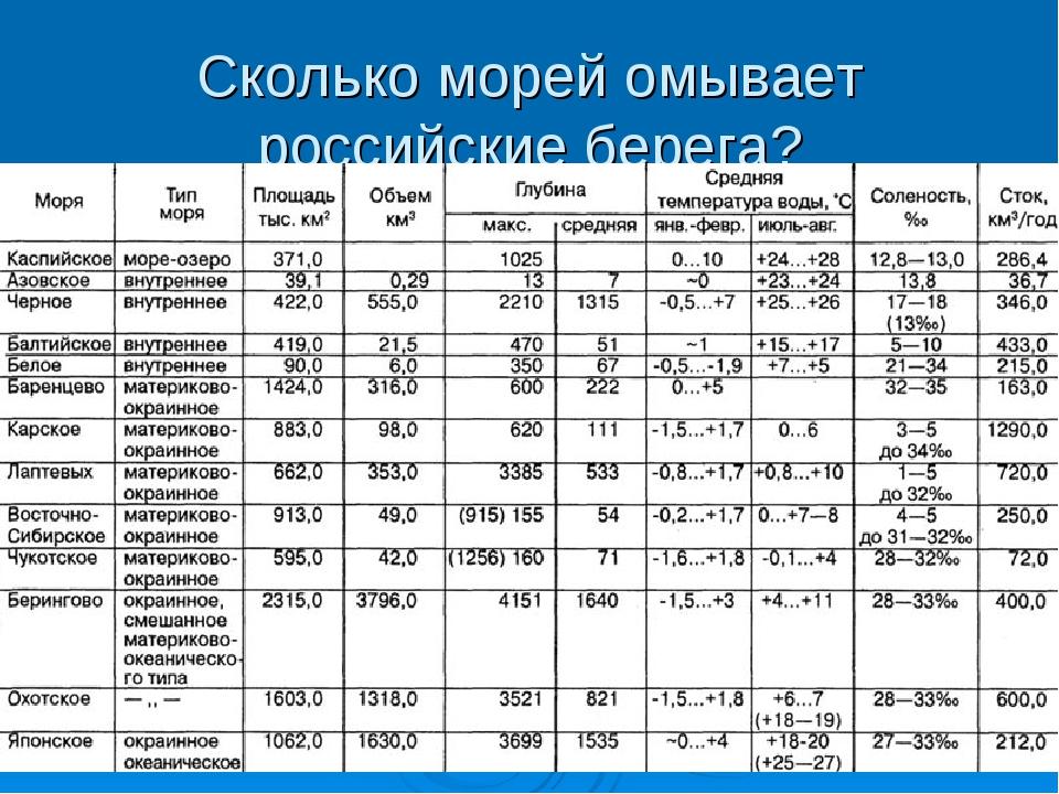 Сколько морей омывает российские берега?