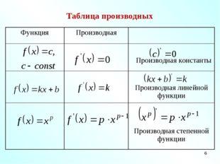 * Таблица производных ФункцияПроизводная  Производная константы  Произв