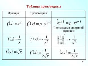 * Таблица производных ФункцияПроизводная  Производная степенной функции