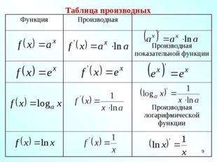 * Таблица производных ФункцияПроизводная  Производная показательной функц