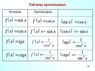 * Таблица производных ФункцияПроизводная