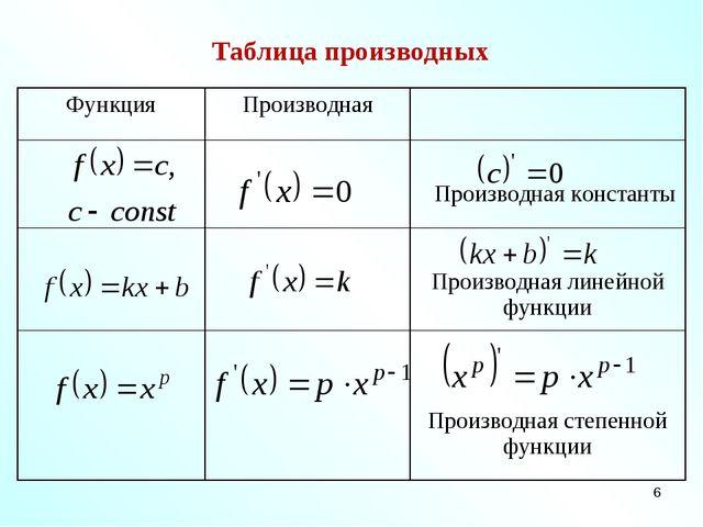 * Таблица производных ФункцияПроизводная  Производная константы  Произв...