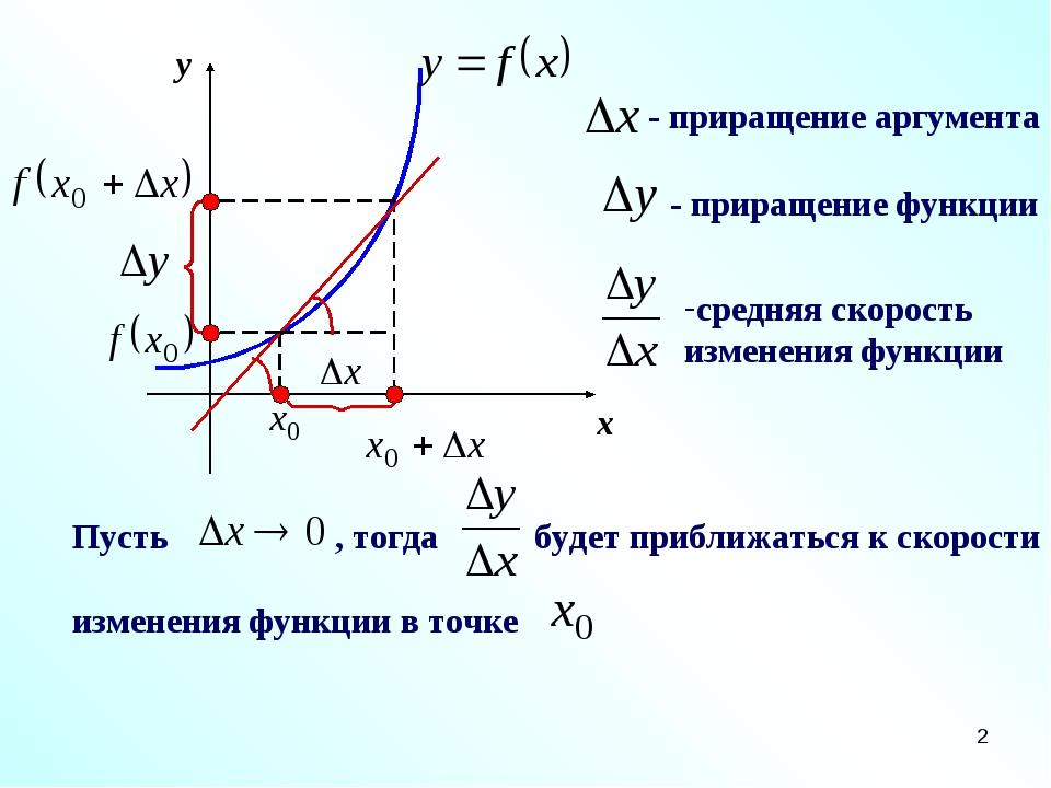 * x y - приращение аргумента - приращение функции средняя скорость изменения...