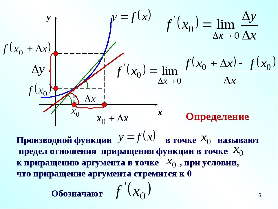 * x y Определение Производной функции в точке называют предел отношения прира...