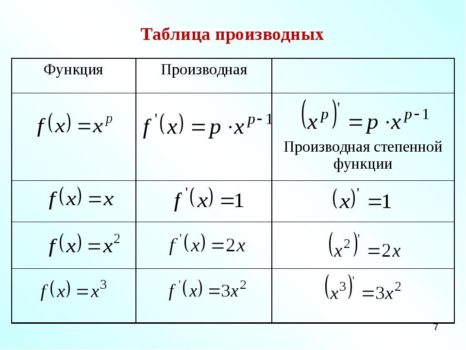 * Таблица производных ФункцияПроизводная  Производная степенной функции...